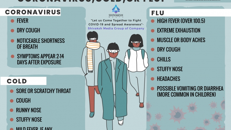 Coronavirus, cold, or Flu?