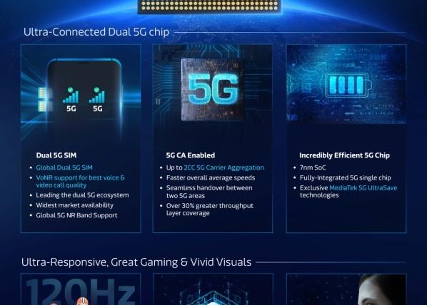 MediaTek Dimensity 800U Chip to Power Upcoming 5G Smartphones in India