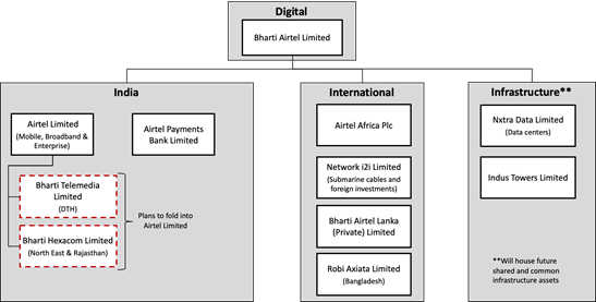Bharti Airtel announces new corporate structure to sharpen focus on digital- Brings focus on four distinct verticals – Digital, India, International and Infrastructure